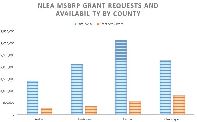 NLEA MSBRP graph